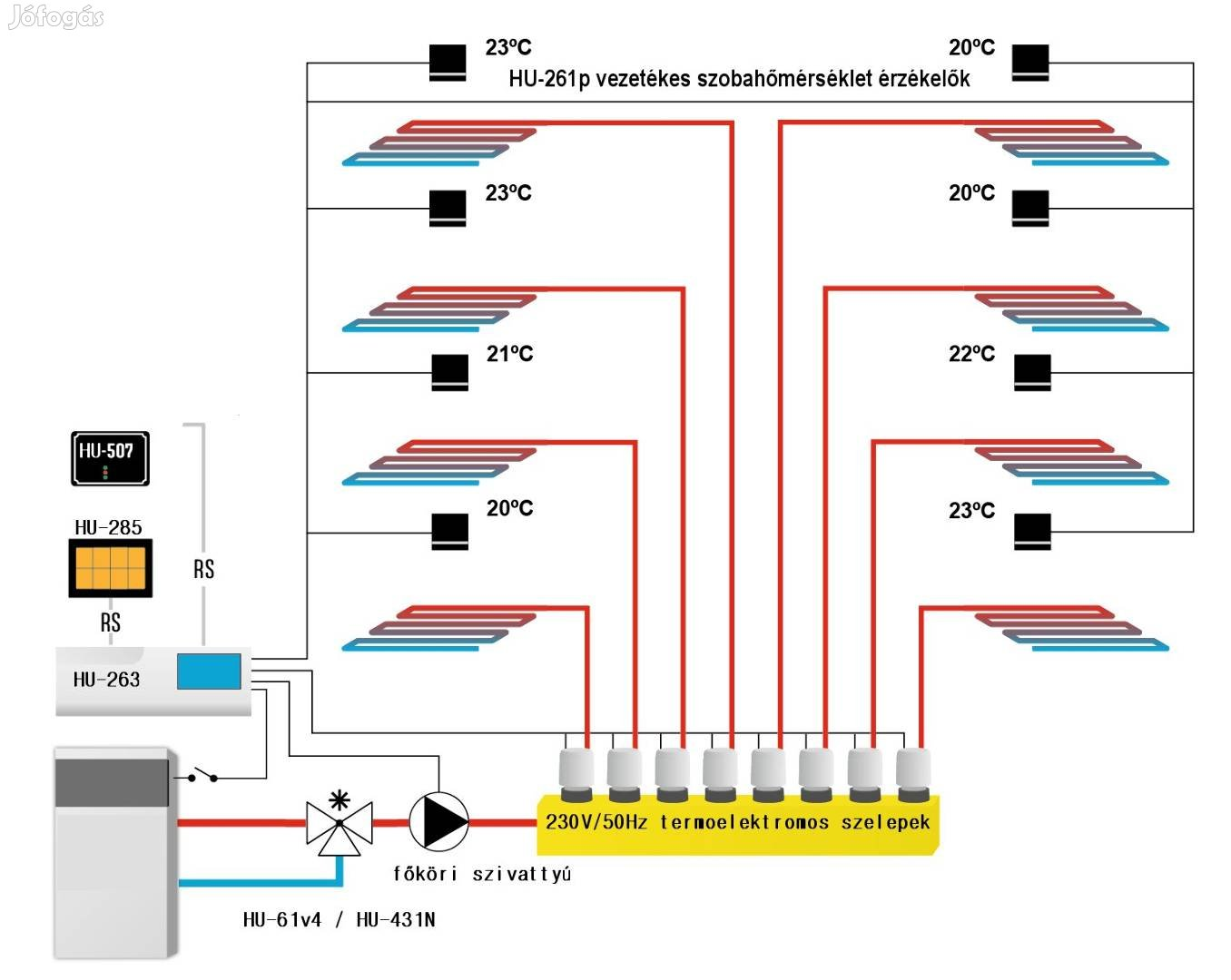 Fűtés zónavezérlés HU-264, rádiós szobatermosztát, internetes elérés