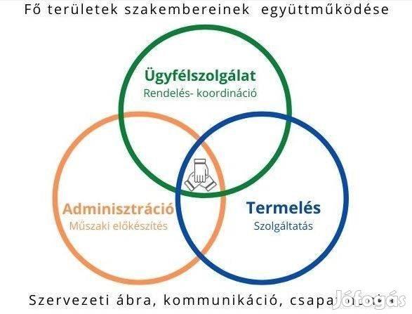 Ügyfélszolgálati és szervezési csoportvezető - Rugalmas munkaidő